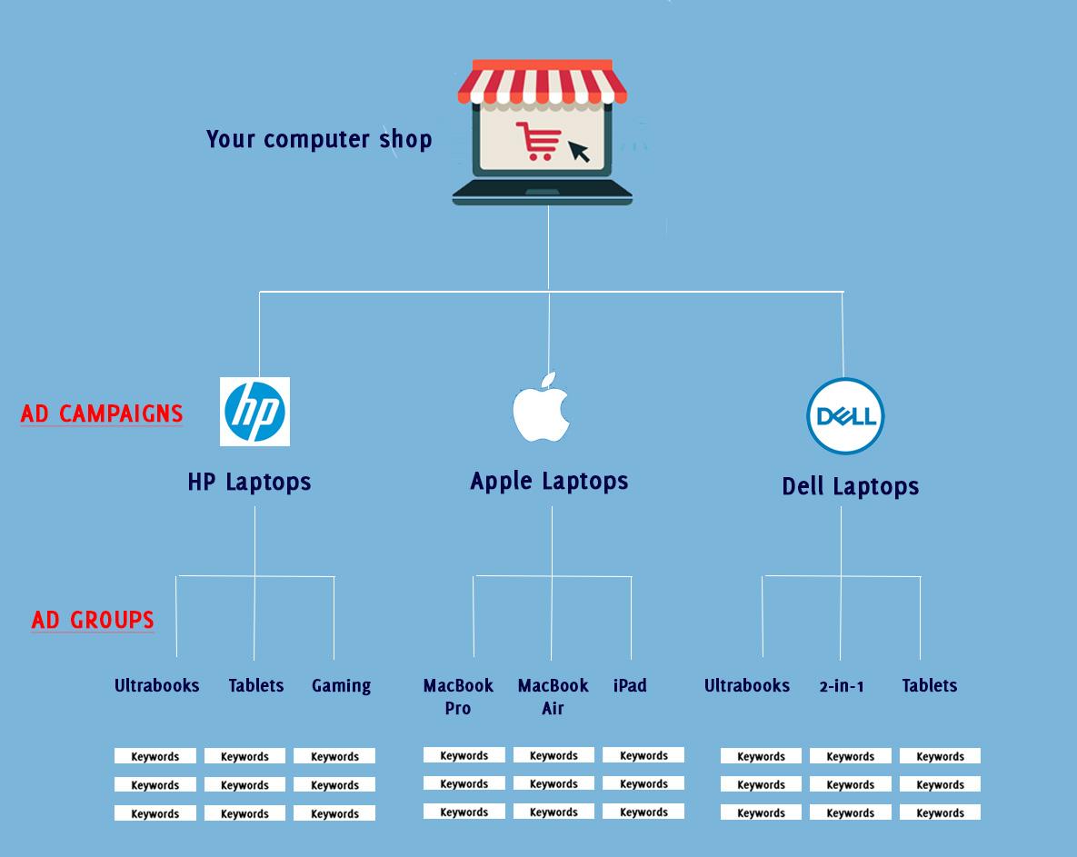 computer shop - search engine marketing