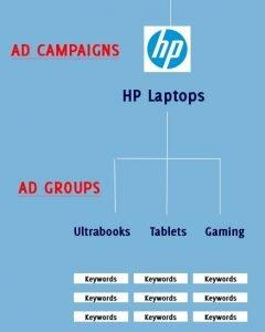 search engine marketing hp
