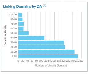 linking domains by authority