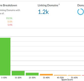 moz spam score - domain authority score