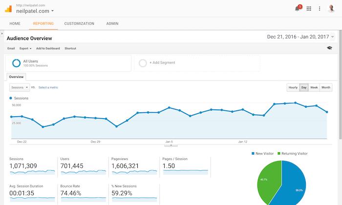 Google Analytics - tools for B2B startups