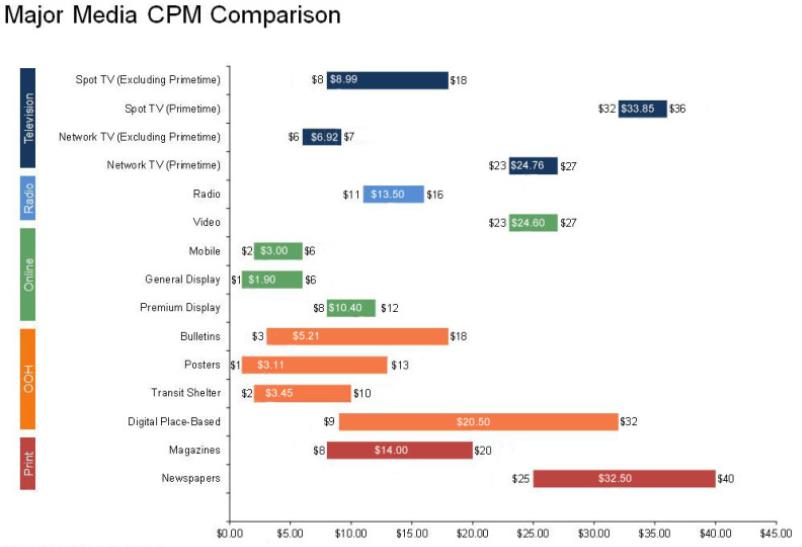 major media CPM compariso
