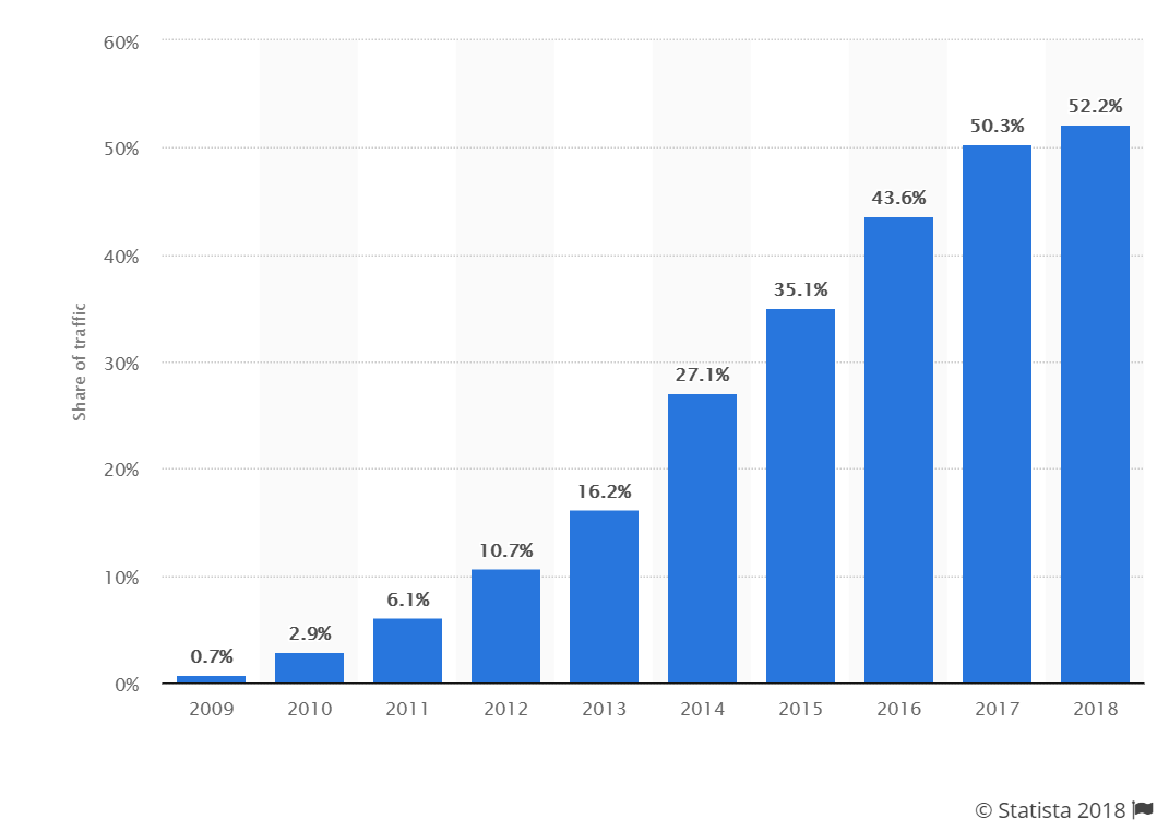 mobile traffic is increasing