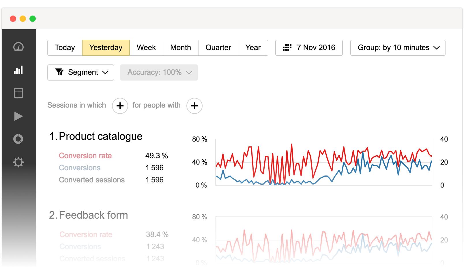 performance data yandex metrica