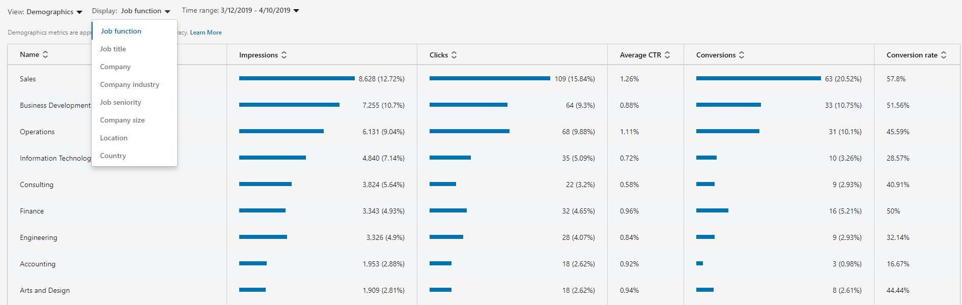 LinkedIn analytics and performance data
