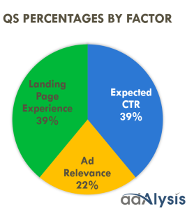 google ads quality score percentage by importance