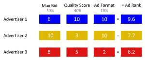 google ads extensions, quality score and maximum bid