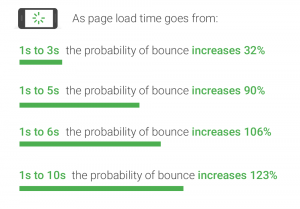 mobile page speed bounce rate