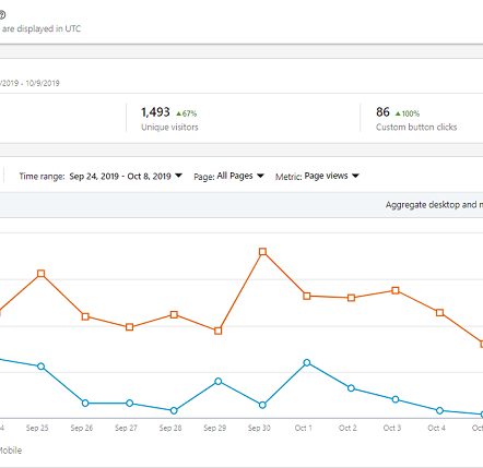 linkedin metrics and kpis, linkedin analytics