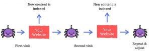 crawlink process - internal links