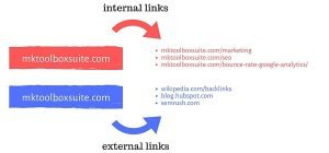 internal and external backlinks
