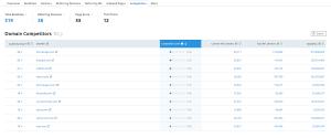 backlink analysis competitors semrush