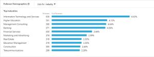 follower demographics industry