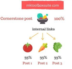 internal links salad