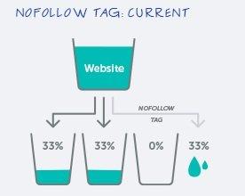 nofollow tag link juice internal links seo