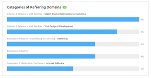 categories of referring domains semrush check site backlinks