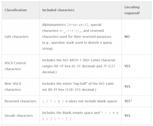 special characters url structure