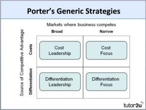 low cost strategy porter competitive advantage put prices on web