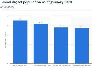 international marketing challenges - global digital population
