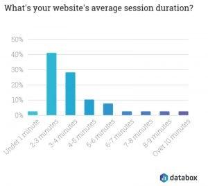 google analytics avs session duration