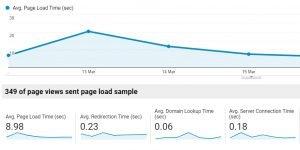 google analytics metrics site speed