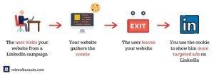 website retargeting - linkedin - why advertise on linkedin?