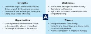 swot analysis examples - airbus