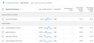 transactional keywords - adsense - increase adsense revenue