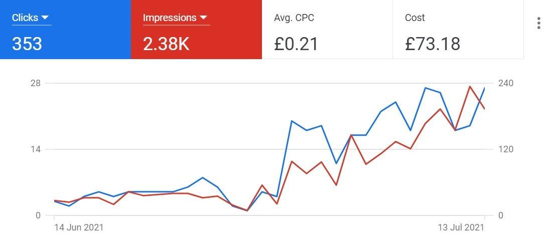 google ads benefits - measure brand awareness